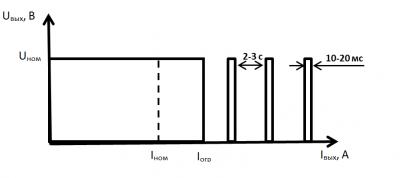 Защита по перегрузке типа «отсечка»