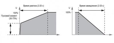 Диаграмма работы УПП2
