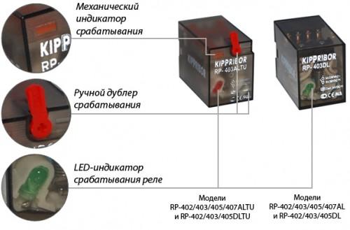 Элементы индикации и управления промежуточных реле Kippribo
