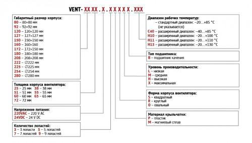 Обозначение при заказе вентиляторов KIPPRIBOR серии VENT