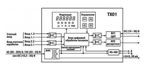 Функциональная схема прибора ОВЕН ТХ01