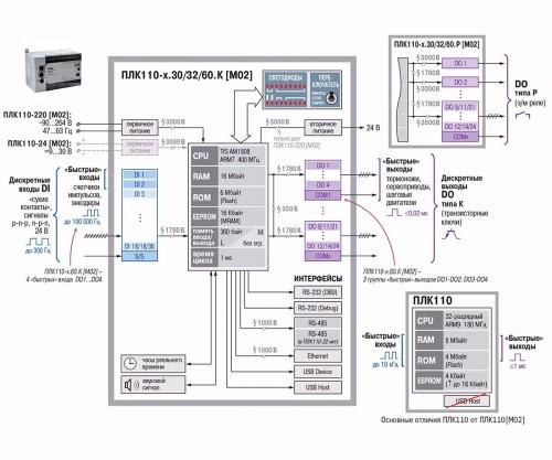 Функциональная схема  ОВЕН ПЛК110[M02]