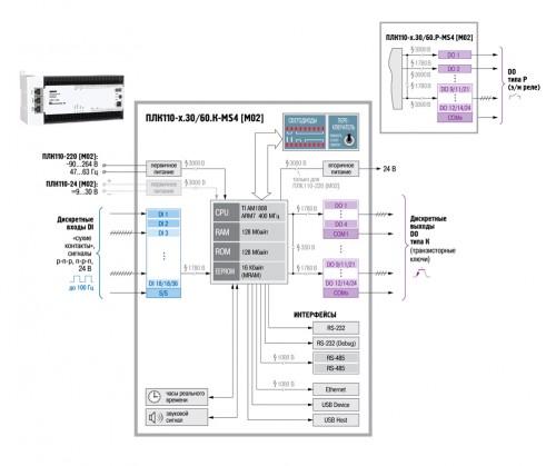 Функциональная схема ОВЕН ПЛК110 [М02]
