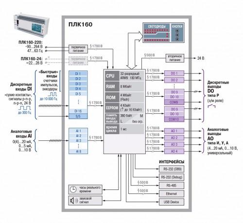 Функциональная схема  ОВЕН ПЛК160