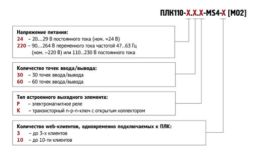Обозначения при заказе. Программируемый логический контроллер ПЛК110 [М02] с исполнительной средой MasterSCADA 4D