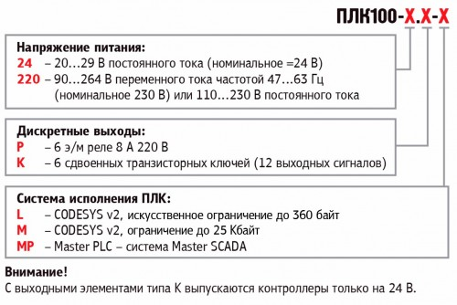 Обозначения при заказе ОВЕН ПЛК100