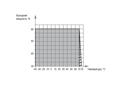 БП60К график зависимости