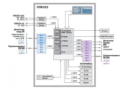 Функциональная схема ОВЕН ПЛК323-ТЛ