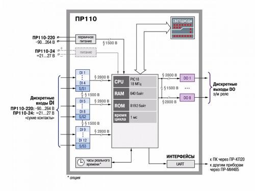 Функциональная схема ПР110
