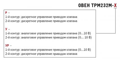 Модификации ОВЕН ТРМ232М