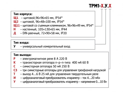 Модификации ТРМ1