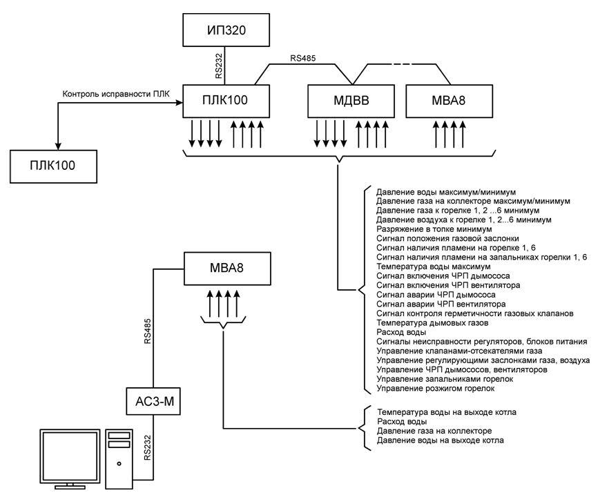 Схема автоматики и котла 426