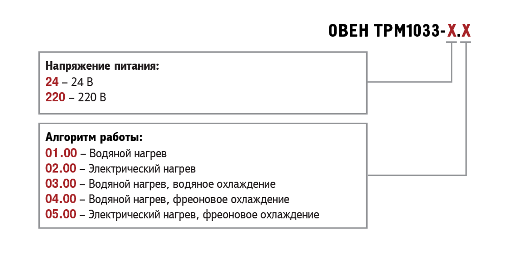 Модификации ТРМ1033