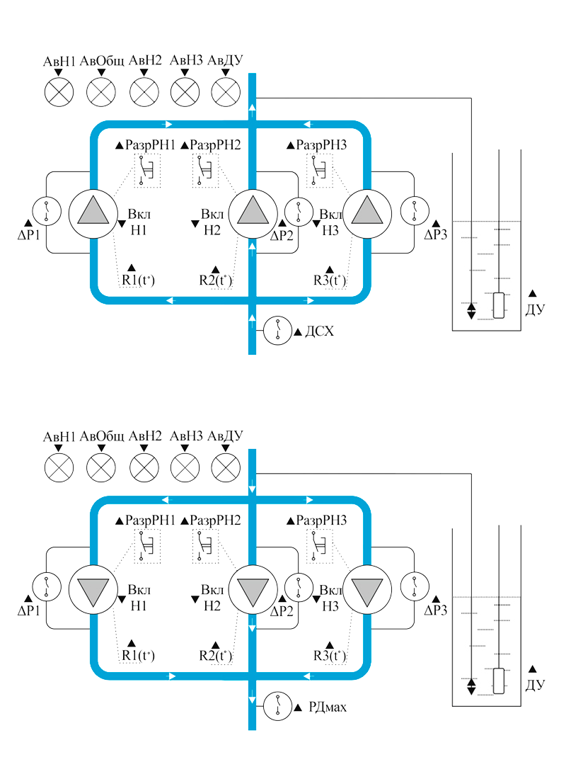 Заполнение или осушение резервуара 3-мя насосами по аналоговому датчику уровня